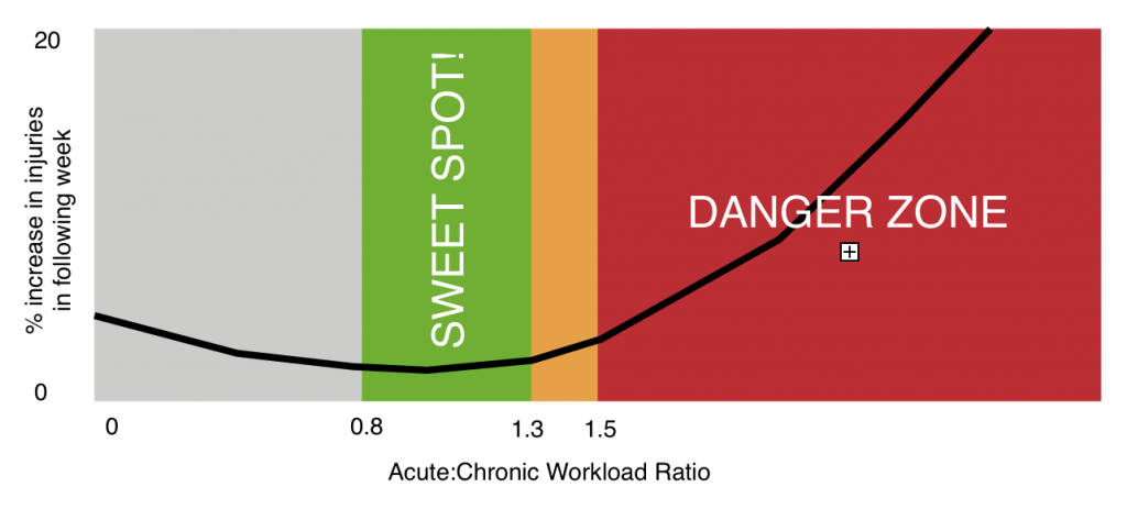 A visual representation of the acute:chronic workload ratio
