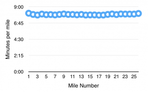 Pace chart from the Snickers Marathon