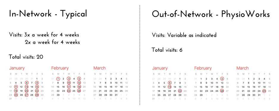 Out-of-Network May Not Be More Expensive!