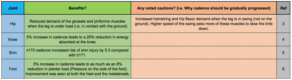 The effect of cadence manipulation on the lower extremity
