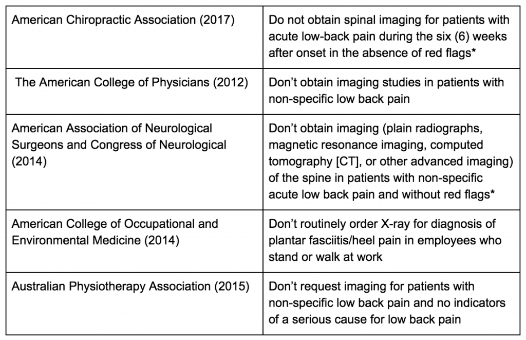 Chosing wisely on imaging